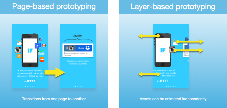 Eight Prototyping Tools Compared Proto Pixate Framer Origami