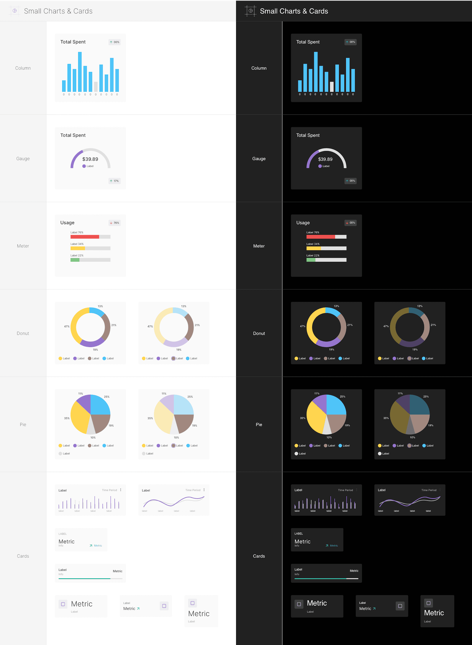 Components - Small Charts & Cards