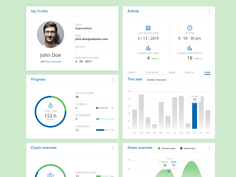 Activity Dashboard Sample