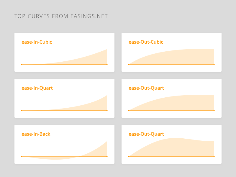 CSS Transition Curves