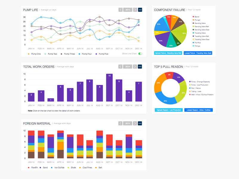 Data Visualization Gui Charts Graphs Diagrams Tables Free