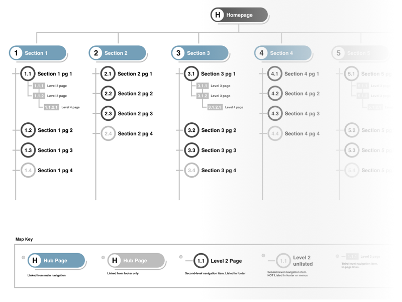 Stylized Sitemap Template Sketch Freebie