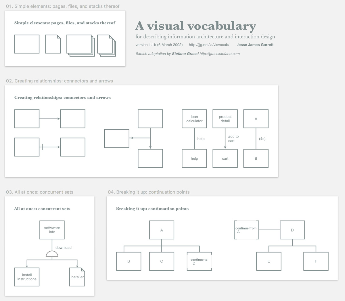 Visual Vocabulary For Information Architecture And Interaction