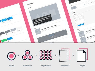 Atomic Design Template by Nolte