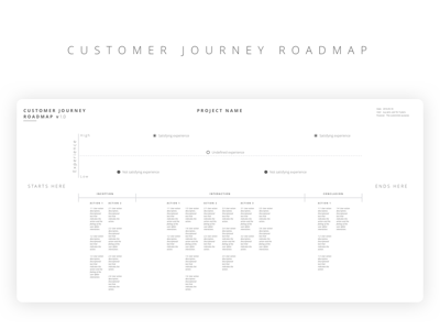 Customer Journey Roadmap