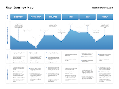 User Journey Map Template