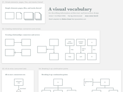 Architecture Design Vocabulary visual vocabulary for information architecture and interaction